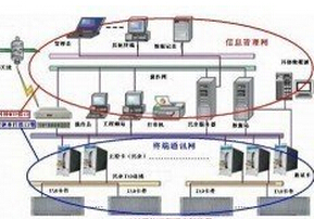 北斗时钟系统(NTP网络同步时钟)在DCS应用案例