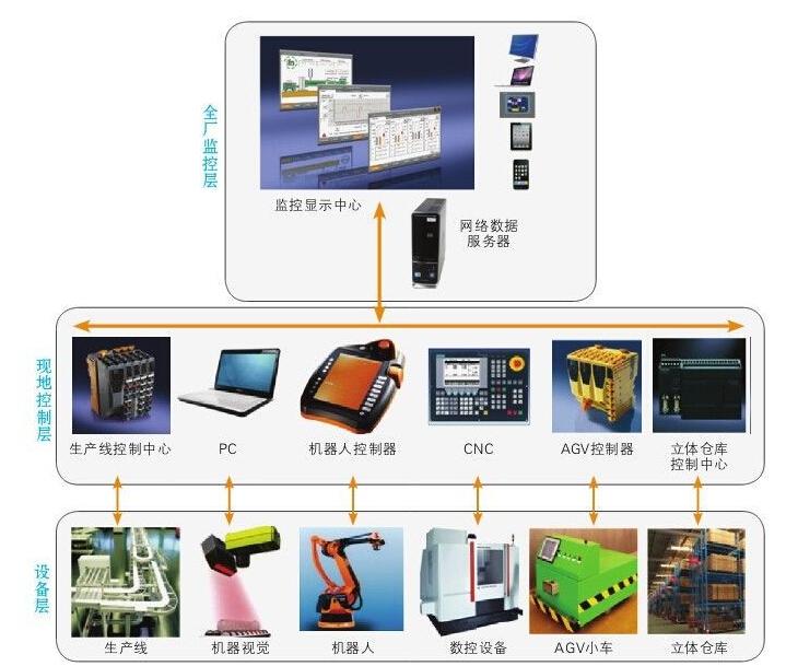 智慧工厂——设备数据采集系统